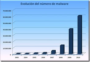 evolucion-malware-2010