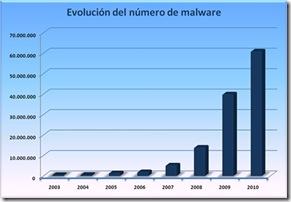 evolucion-malware-2010