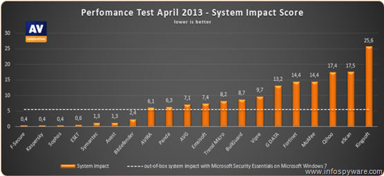 Los antivirus que menos ralentizan el PC según AV-Comparatives son:
